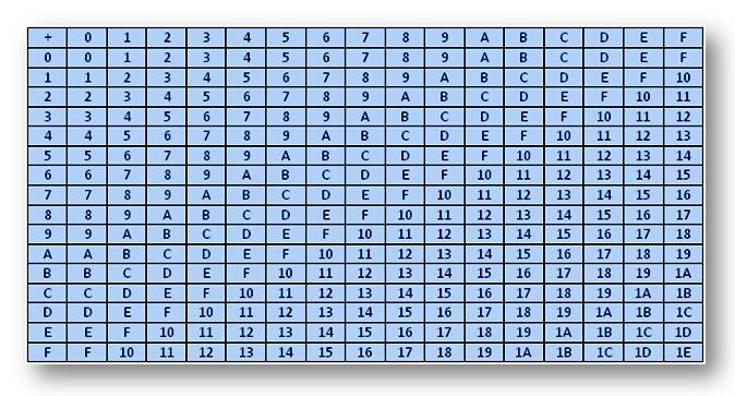 Hexadecimal Addition And Subtraction  Table For Hexadecimal