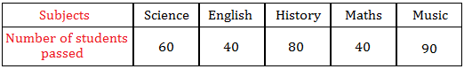 Data table for horizontal bar graphs