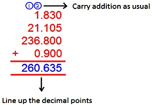 Adding decimals how to add decimal number worked out problems