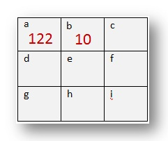 How to Solve Magic Square