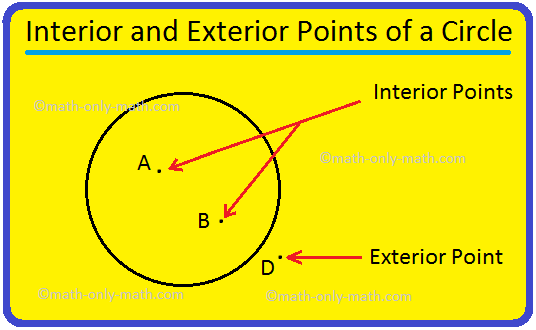Interior and Exterior Points of a Circle