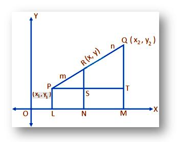 Internal Division of line segment