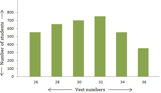 Interpreting Bar Graph