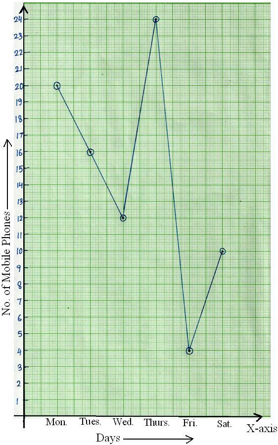 Line Graph Picture