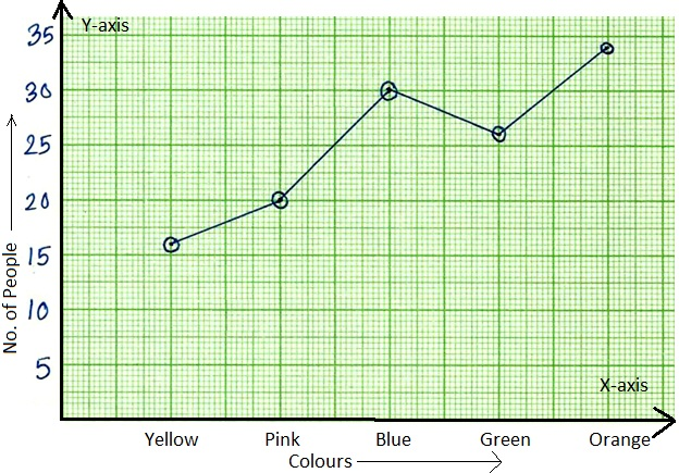 Worksheet on Line Graph Draw the Line Graph – Line Graphs Worksheets
