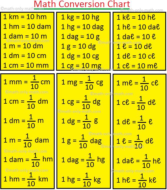 Math Conversion Chart