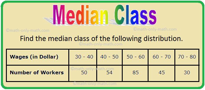 Median Class