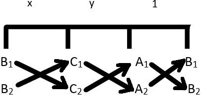 Method of Cross Multiplication
