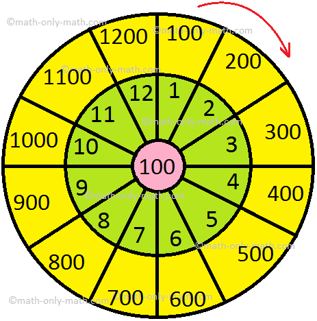 Multiplication by 100 Times Table
