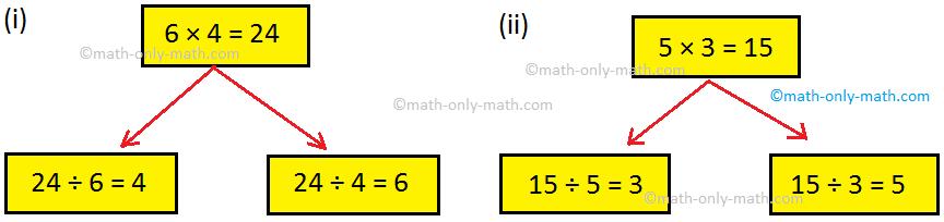 Multiplication Facts Math