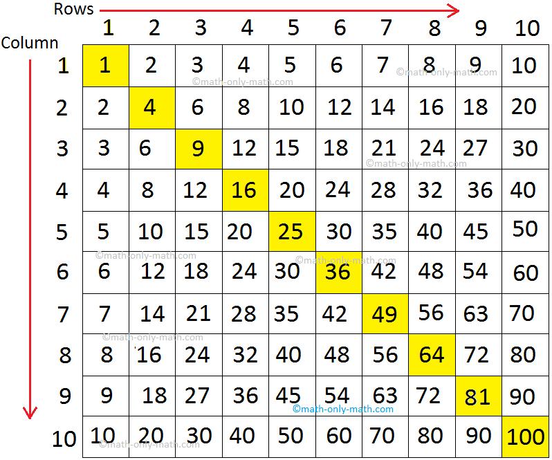 Multiplication Table Chart Grid