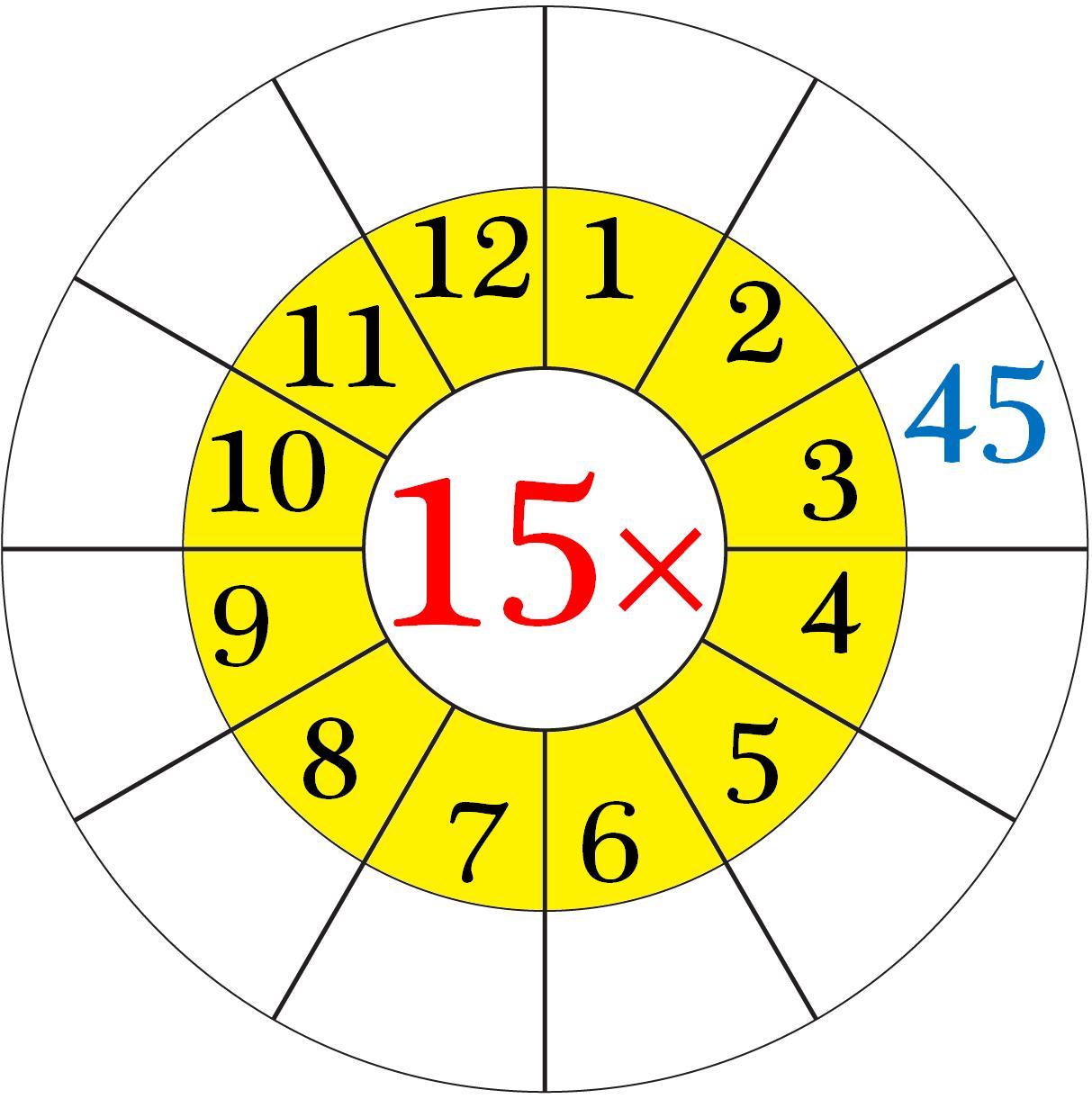 Worksheet on Multiplication Table of 15