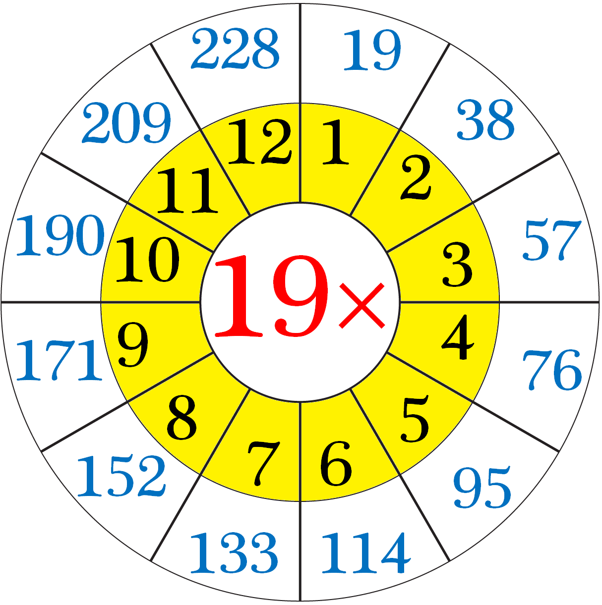 Multiplication Table of 19