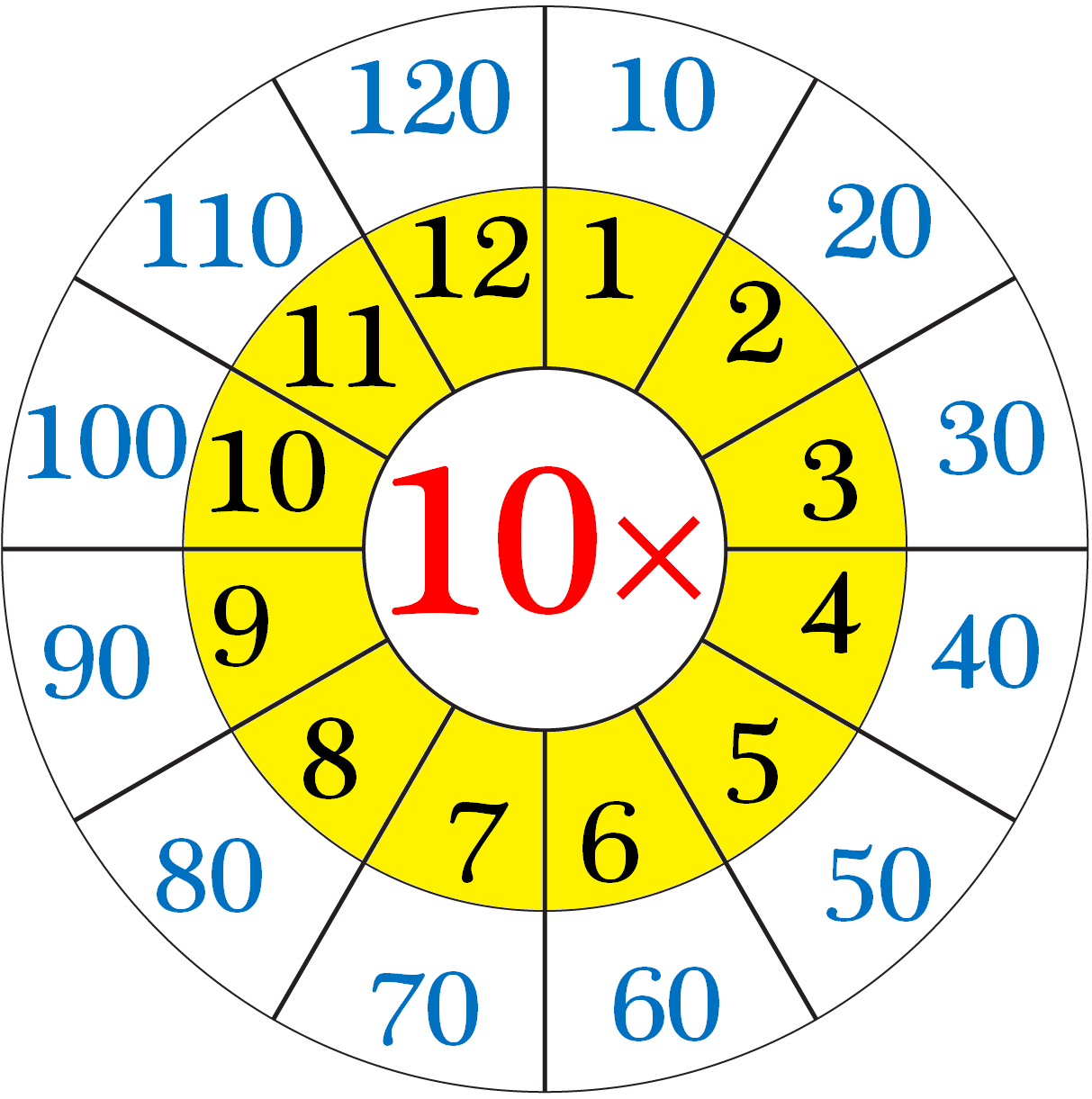 Multiplication Table of 10