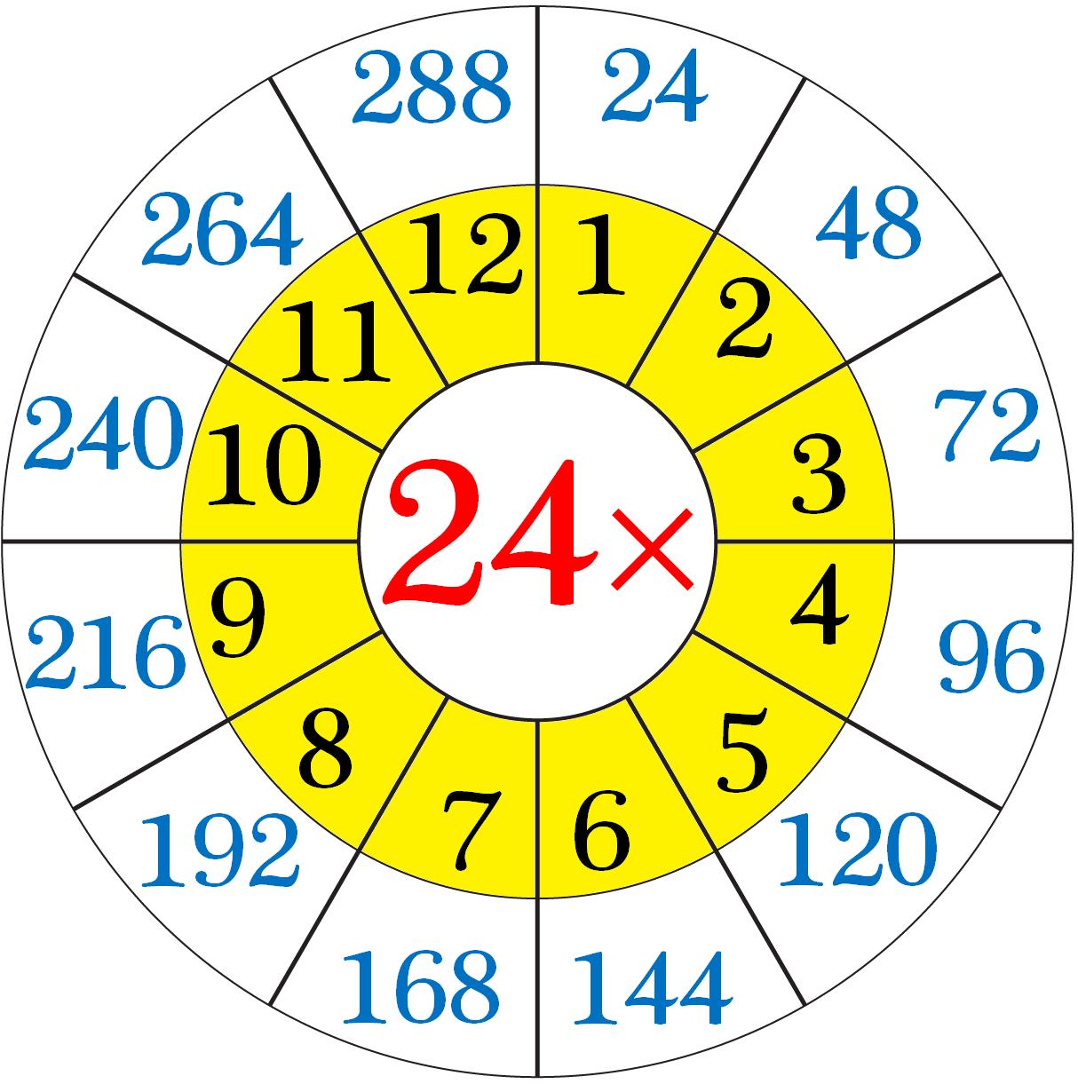 Multiplication Table of Twenty-Four