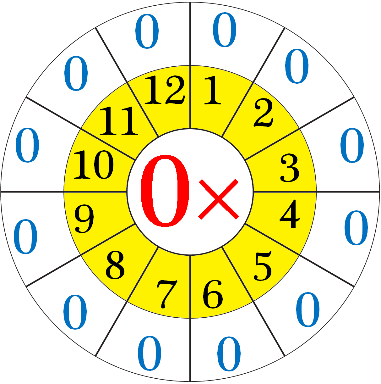 Multiplication Table of Zero