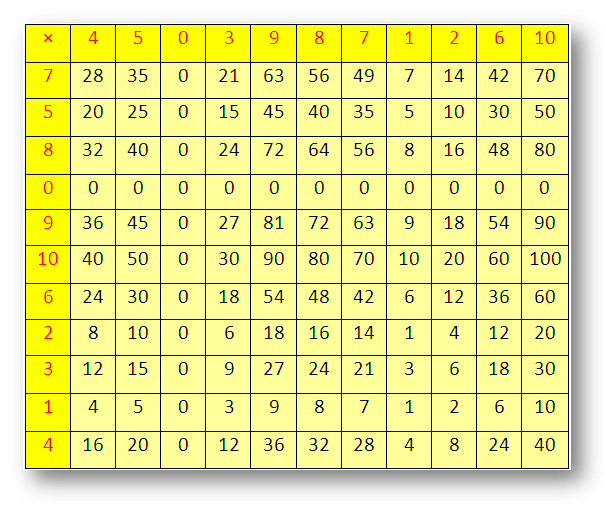 Multiplication Times Table Blank Chart