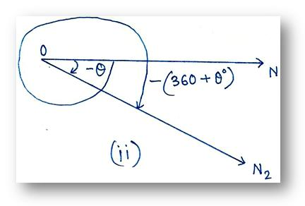 Negative Angle in Trigonometry