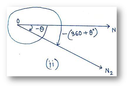 Negative Angle in Trigonometry