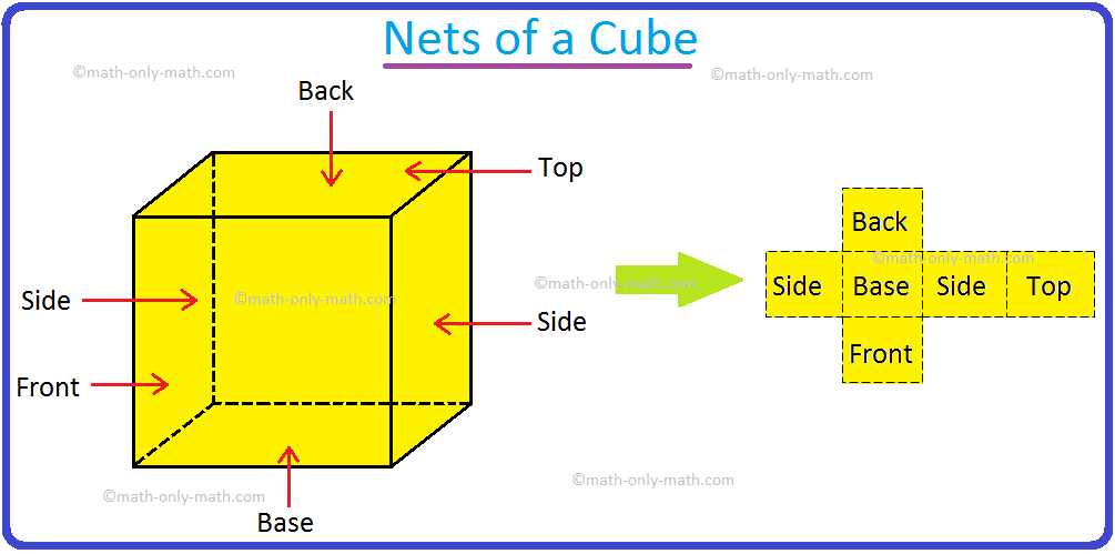 Nets of a Cube