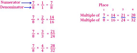 next three equivalent fractions