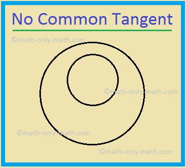 No Common Tangent
