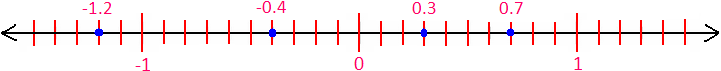 Number Line to Represent Decimals