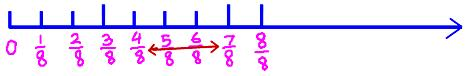 on the fraction number line