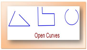 Simple Closed Curves | Types of Closed Curves | Collection of Closed ...
