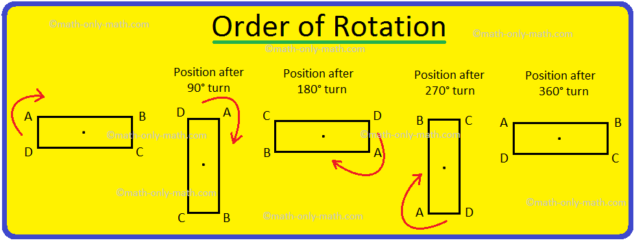 Order of Rotation