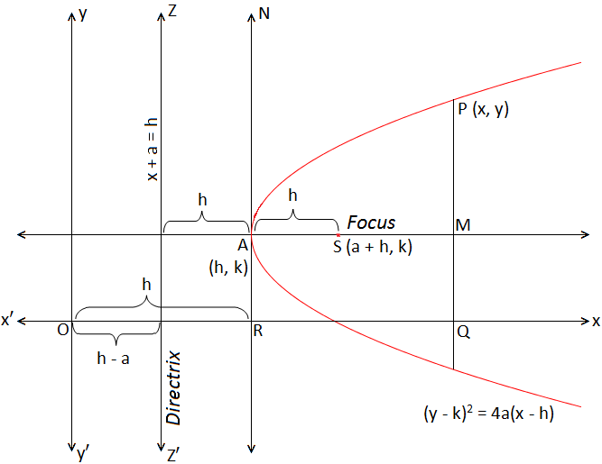Parabola whose Vertex at a given Point and Axis is Parallel to x-axis