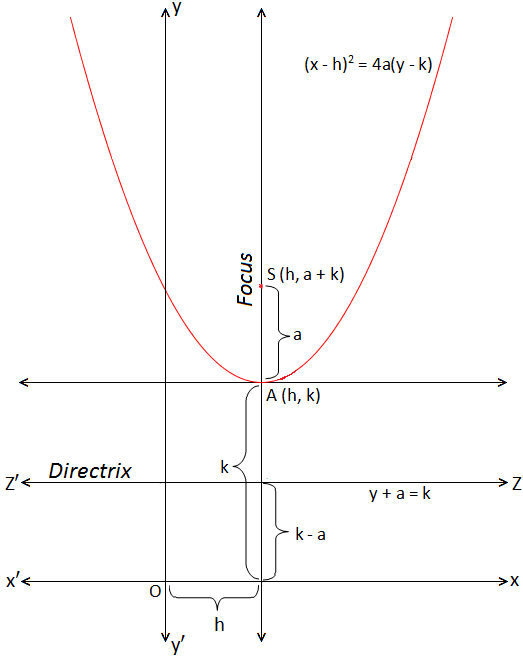 Parabola whose Vertex at a given Point and Axis is Parallel to y-axis
