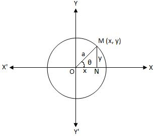 Parametric Equations of a Circle