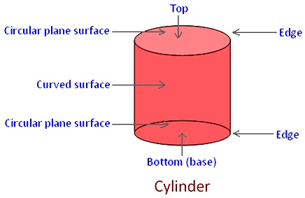 Parts of a Cylinder