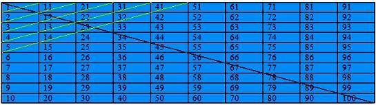 Patterns and Mental Mathematics