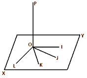 perpendicular and normal to a plane