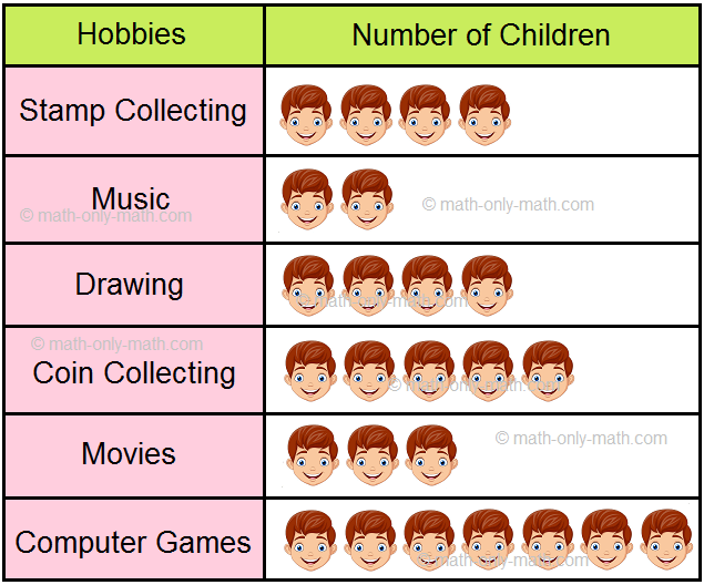 Pictograph on Number of Children