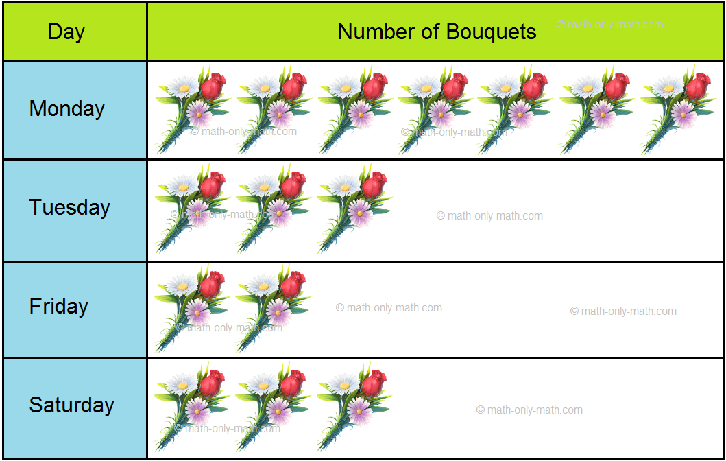 Pictograph on Sales of Bouquets