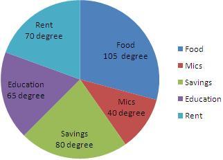 Pie Chart | How to Make a Pie Chart| Pie Graphs| Pie Chart ...