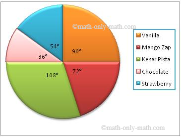 Construction of pie chart steps of construction solved examples ccuart Choice Image