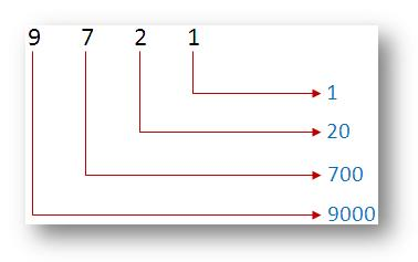Place Value of any Number