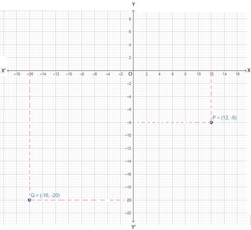 Plot the Points on the Coordinate Graph