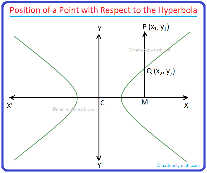 Position of a point in relation to the hyperbola