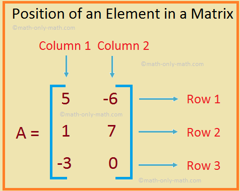 Position of an Element in a Matrix