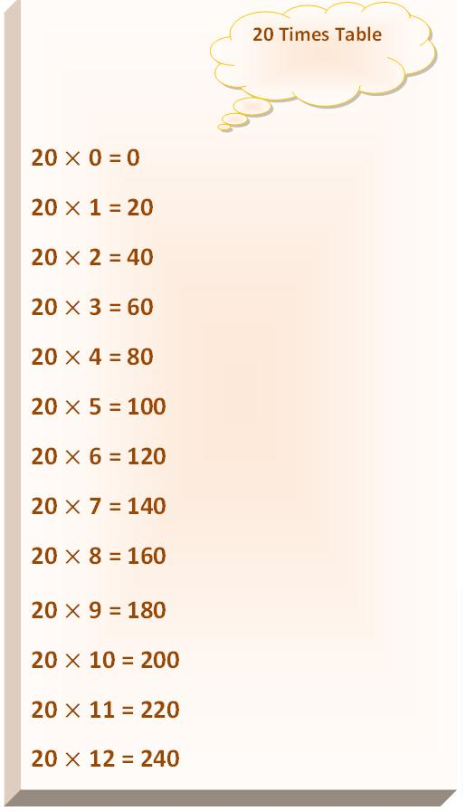20 times table, multiplication table of 20, read twenty times table, write 20 times table, 20 table