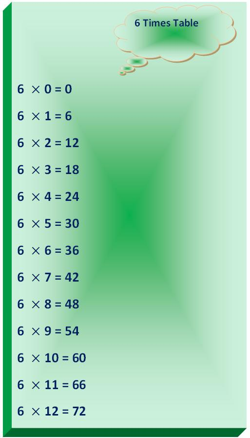 Impressive What 6 Times Table 513 x 896 · 36 kB · jpeg