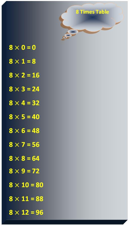 8 times table, multiplication table of 8, read eight times table, write 8 times table, tables