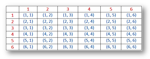 Probability for Rolling Two Dice