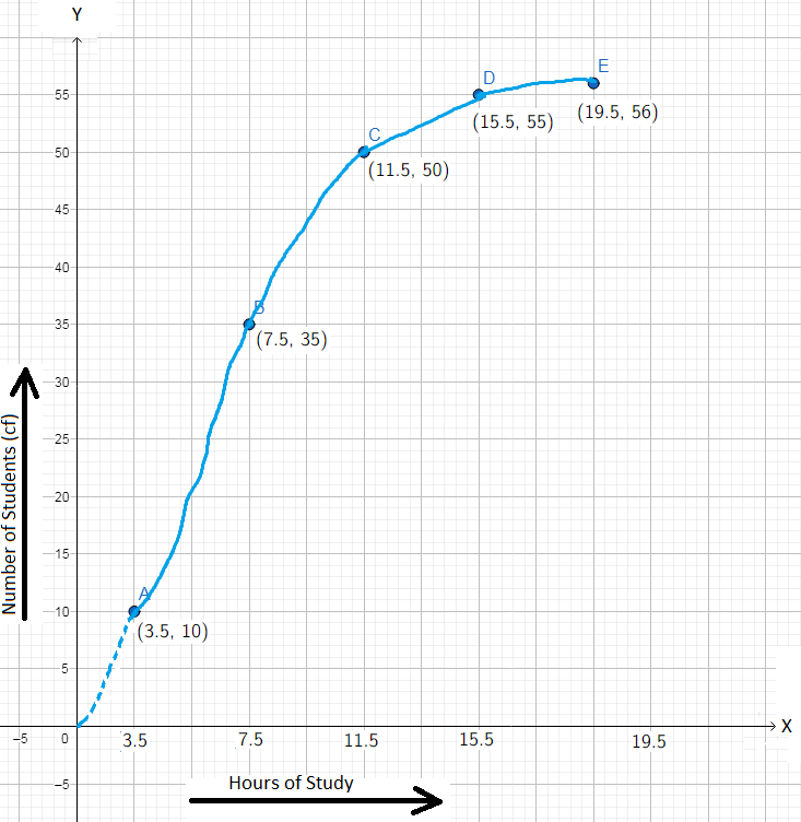 Problems on Cumulative-Frequency Curve Graph