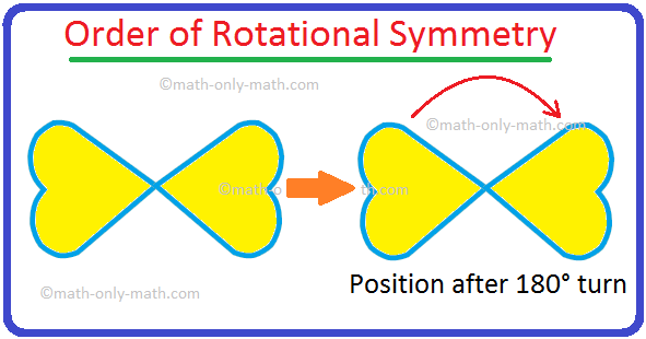 Problems on Order of Rotational Symmetry